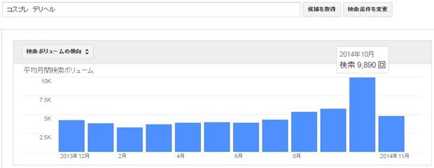 デリヘルの業種別による検索キーワード数の参考データ(2013/12―2014/11)